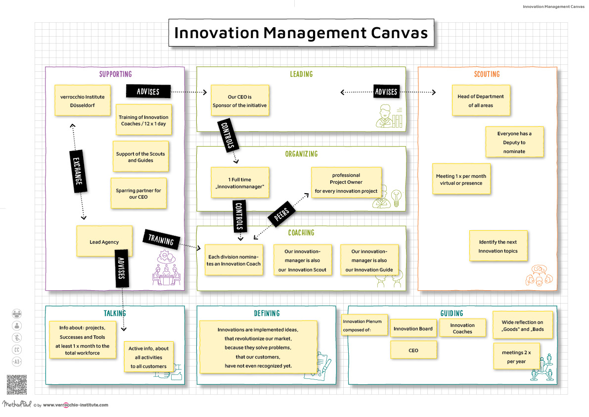 EN - MethodPad - Innovation Management Canvas - EXAMPLE - DIN A3 - verrocchio